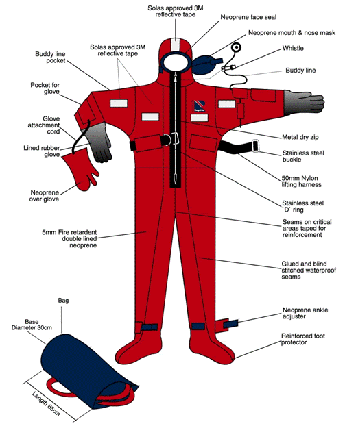 1747 - Immersion Suit Training